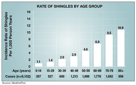 Shingles Chart By Age